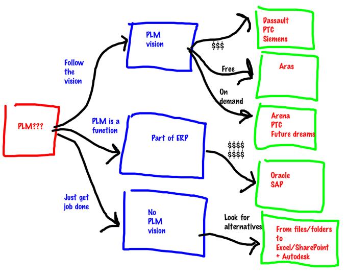 Die zehn größten Fehler bei einer PLM-Software-Auswahl