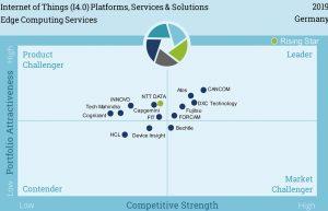 IoT-Markt konsolidiert sich schneller als erwartet