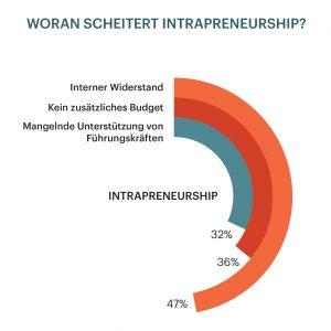 Pioneers Studie: Startups und Senior Management sind entscheidend für eine positive Innovationskultur